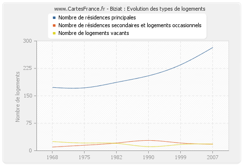 Biziat : Evolution des types de logements
