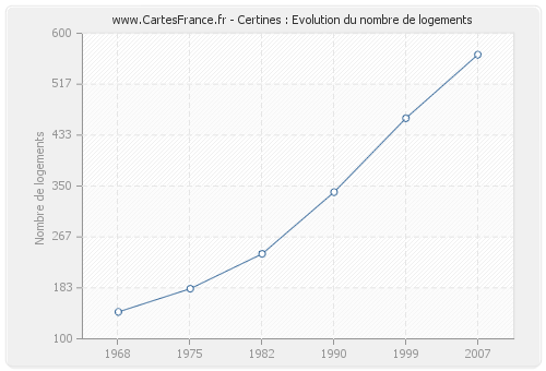 Certines : Evolution du nombre de logements