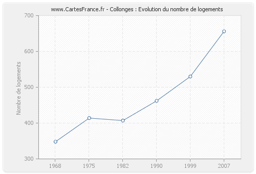 Collonges : Evolution du nombre de logements