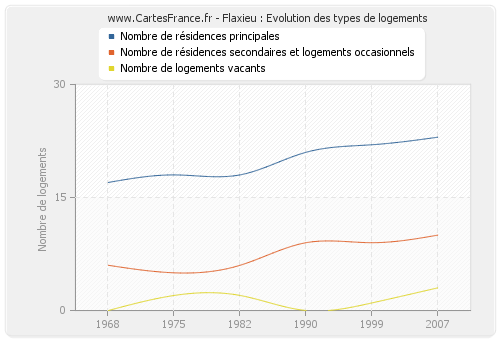 Flaxieu : Evolution des types de logements