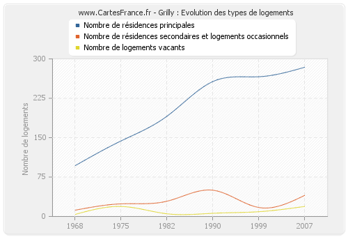 Grilly : Evolution des types de logements