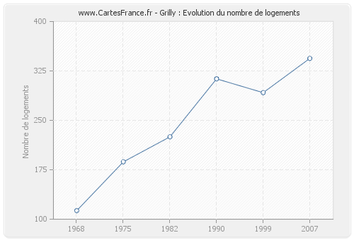 Grilly : Evolution du nombre de logements