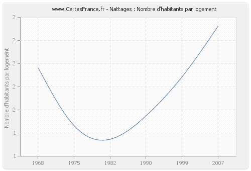 Nattages : Nombre d'habitants par logement