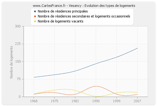 Vesancy : Evolution des types de logements