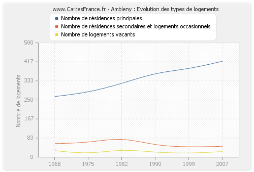 Ambleny : Evolution des types de logements