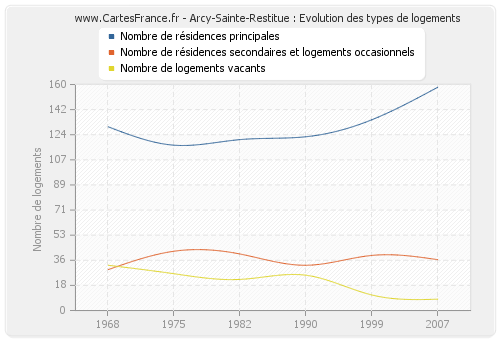 Arcy-Sainte-Restitue : Evolution des types de logements