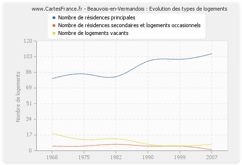 Beauvois-en-Vermandois : Evolution des types de logements