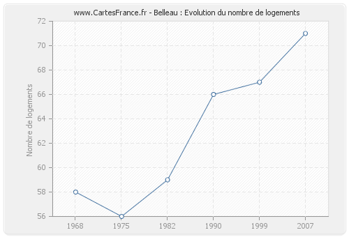 Belleau : Evolution du nombre de logements