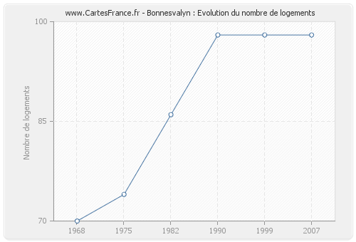 Bonnesvalyn : Evolution du nombre de logements