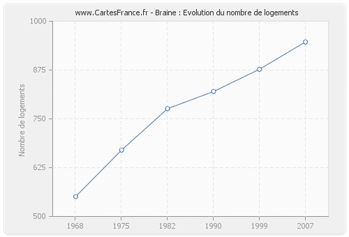 Braine : Evolution du nombre de logements