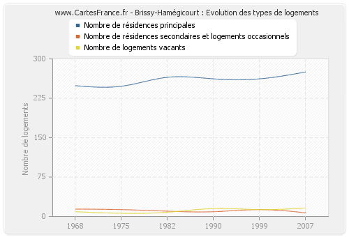Brissy-Hamégicourt : Evolution des types de logements