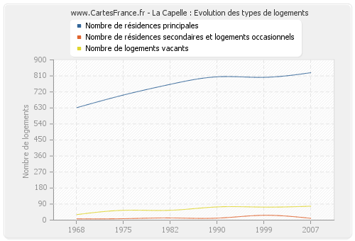 La Capelle : Evolution des types de logements