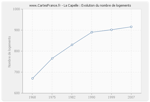 La Capelle : Evolution du nombre de logements