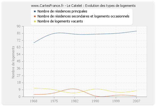 Le Catelet : Evolution des types de logements