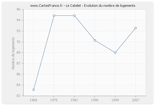 Le Catelet : Evolution du nombre de logements