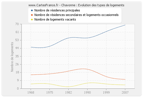 Chavonne : Evolution des types de logements