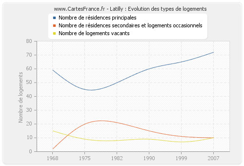 Latilly : Evolution des types de logements