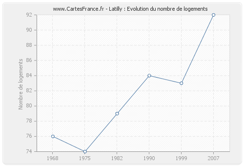 Latilly : Evolution du nombre de logements