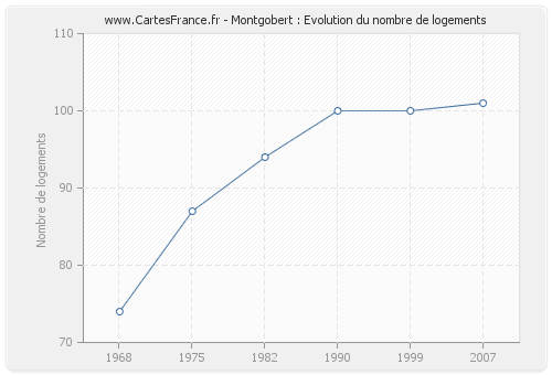 Montgobert : Evolution du nombre de logements