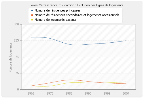 Plomion : Evolution des types de logements