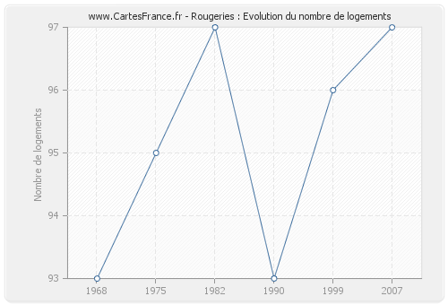 Rougeries : Evolution du nombre de logements