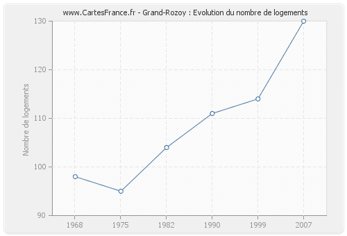 Grand-Rozoy : Evolution du nombre de logements