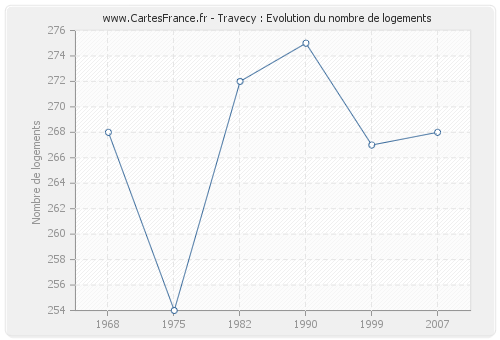 Travecy : Evolution du nombre de logements