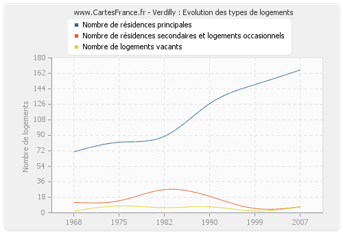 Verdilly : Evolution des types de logements