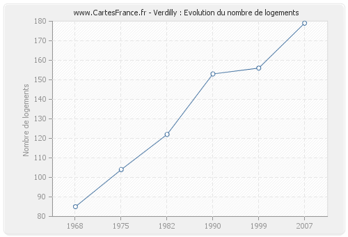 Verdilly : Evolution du nombre de logements