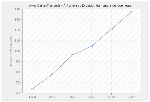 Antonaves : Evolution du nombre de logements