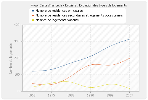Eygliers : Evolution des types de logements