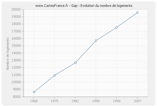 Gap : Evolution du nombre de logements
