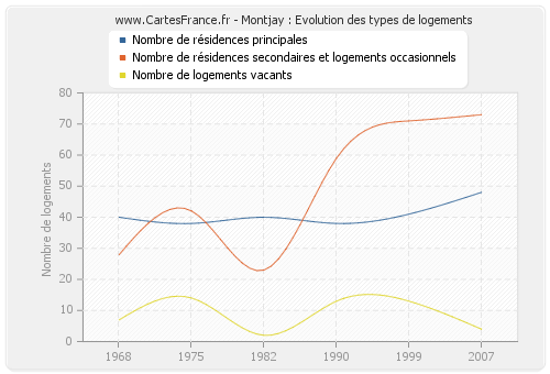 Montjay : Evolution des types de logements