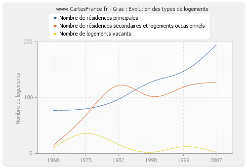Gras : Evolution des types de logements