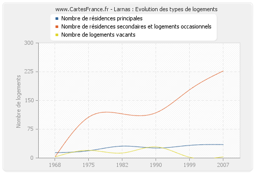 Larnas : Evolution des types de logements