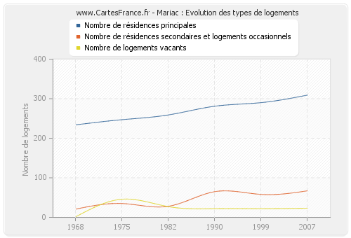 Mariac : Evolution des types de logements