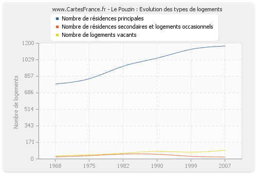 Le Pouzin : Evolution des types de logements