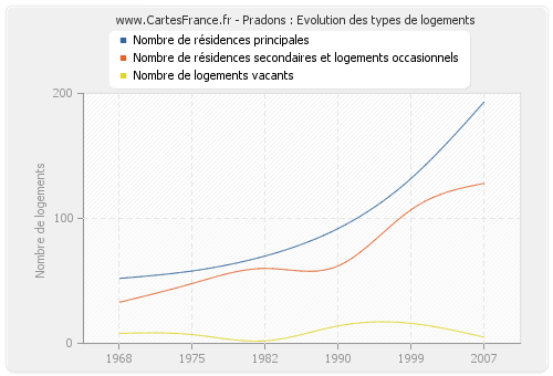 Pradons : Evolution des types de logements
