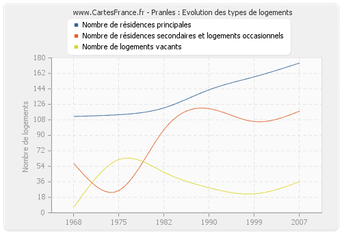Pranles : Evolution des types de logements