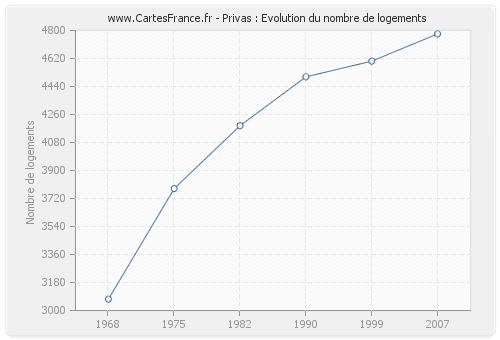 Privas : Evolution du nombre de logements