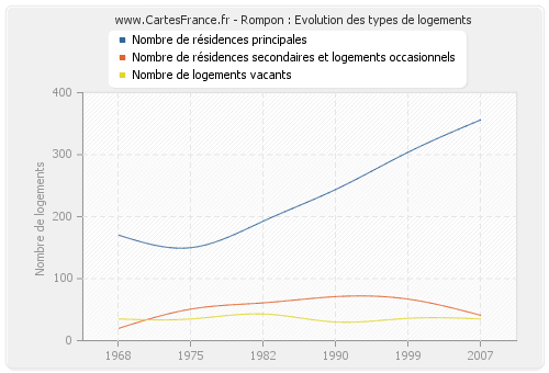 Rompon : Evolution des types de logements