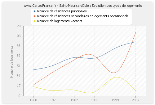 Saint-Maurice-d'Ibie : Evolution des types de logements
