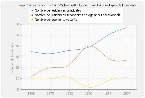 Saint-Michel-de-Boulogne : Evolution des types de logements