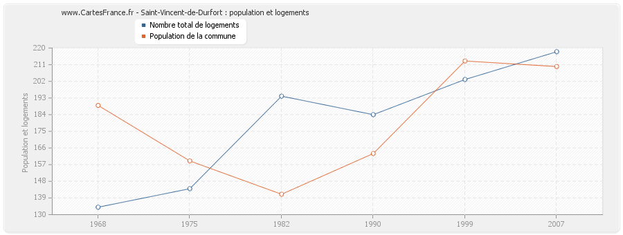 Saint-Vincent-de-Durfort : population et logements