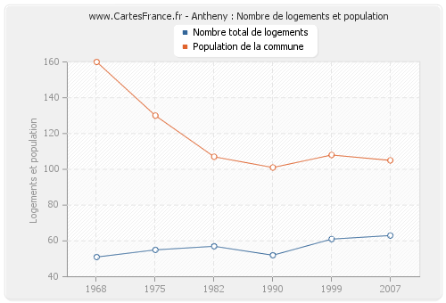 Antheny : Nombre de logements et population