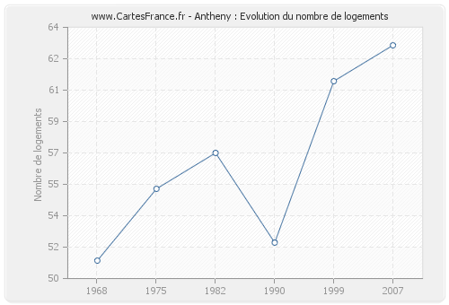 Antheny : Evolution du nombre de logements