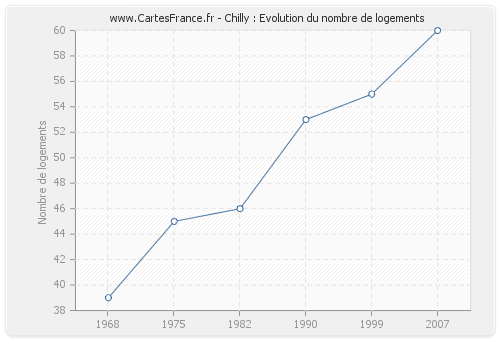 Chilly : Evolution du nombre de logements