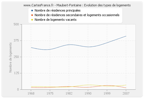 Maubert-Fontaine : Evolution des types de logements