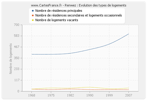 Renwez : Evolution des types de logements
