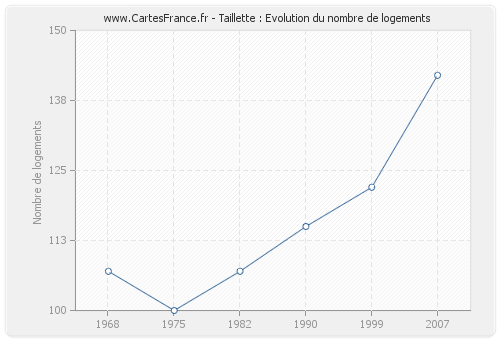 Taillette : Evolution du nombre de logements